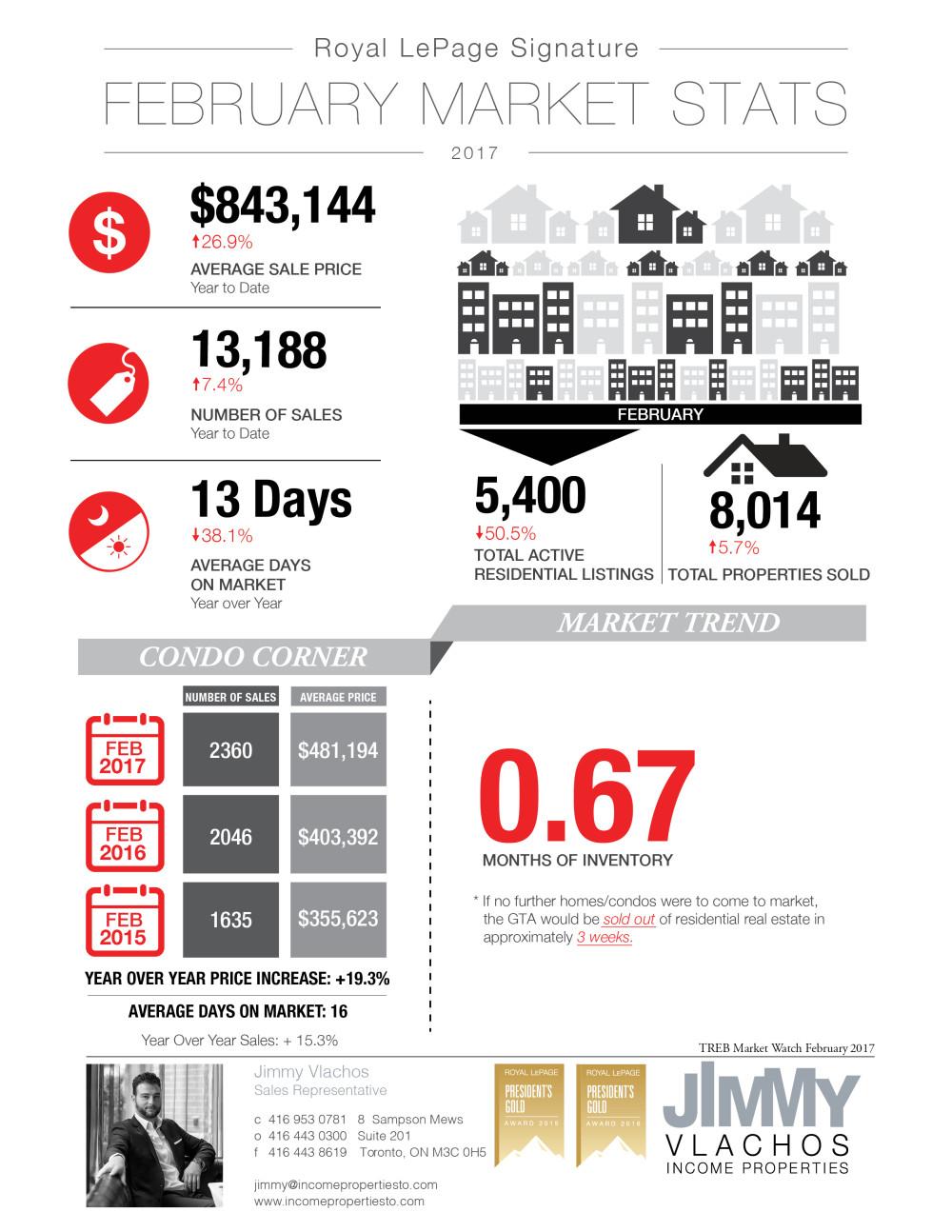 Jimmy Vlachos_infographic_February_Stats_mar6_2017